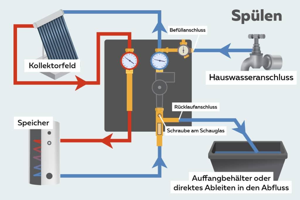 Solaranlage spülen