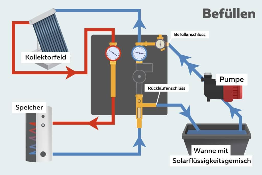 Solaranlage befüllen